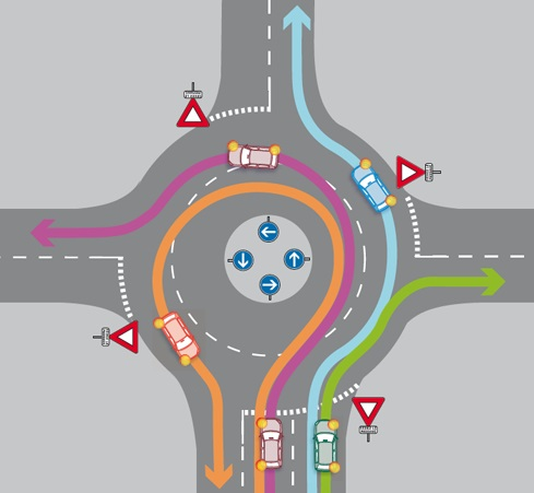 graphic that shows how roundabouts are supposed to work in france